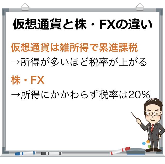 株・FXと仮想通貨の課税の違い